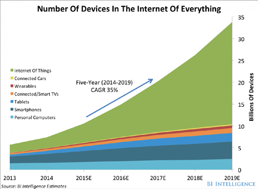 Forecast of devices